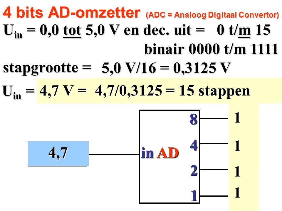 0,0 V 11 1 1 8 in 4 2 1 0 0 0 0 AD 4 bits AD-omzetter (ADC = Analoog Digitaal Convertor) U in = 0,0 tot 5,0 V en dec. uit = 0 t/m 15 stapgrootte = U i