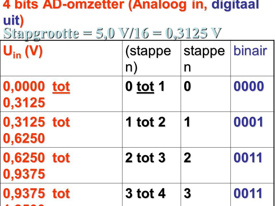 4 bits AD-omzetter (Analoog in, digitaal uit) Stapgrootte = 5,0 V/16 = 0,3125 V U in (V) (stappe n) stappe n binair 0,0000 tot 0,3125 0 tot 1 00000 0,