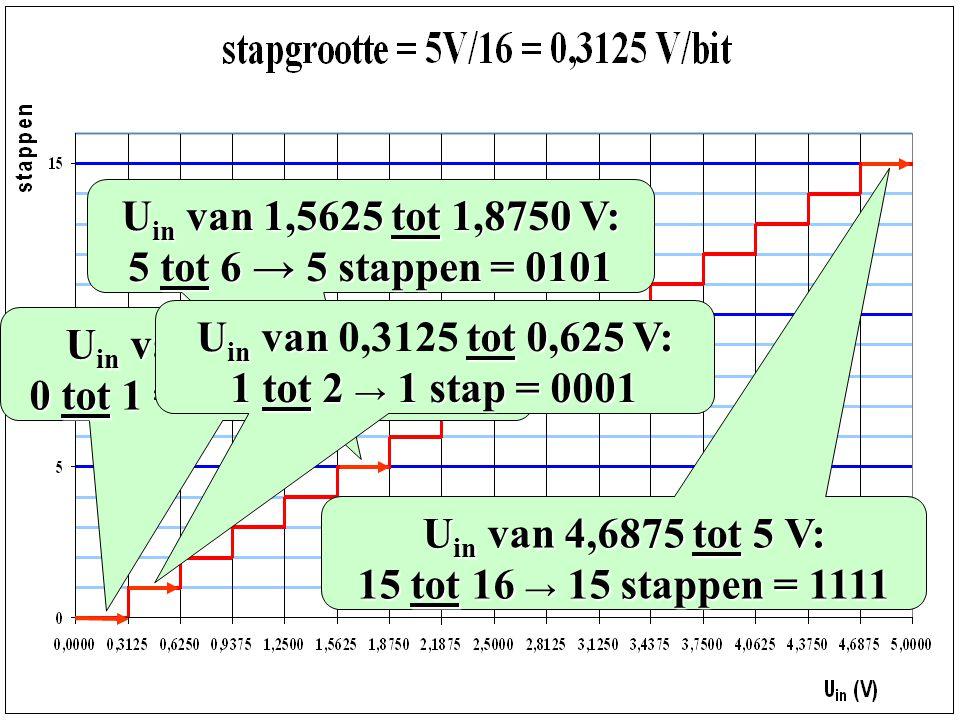 U in van 4,6875 tot 5 V: 15 tot 16 → 15 stappen = 1111 U in van1,5625 tot 1,8750 V: U in van 1,5625 tot 1,8750 V: 5 tot 6 → 5 stappen = 0101 U in van