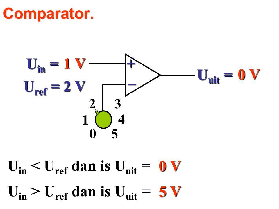 1 V 0 V U in = U ref = 2 V 4 23 1 5 0 U uit = +_ 0 V U in < U ref dan is U uit = 5 V U in > U ref dan is U uit = Comparator.