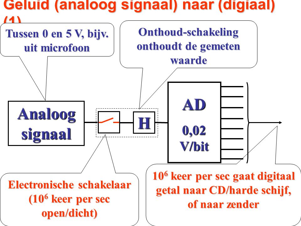 N.B.: Sample-hold schakeling Geluid (analoog signaal) naar (digiaal) (1) Tussen 0 en 5 V, bijv. uit microfoon Electronische schakelaar (10 6 keer per