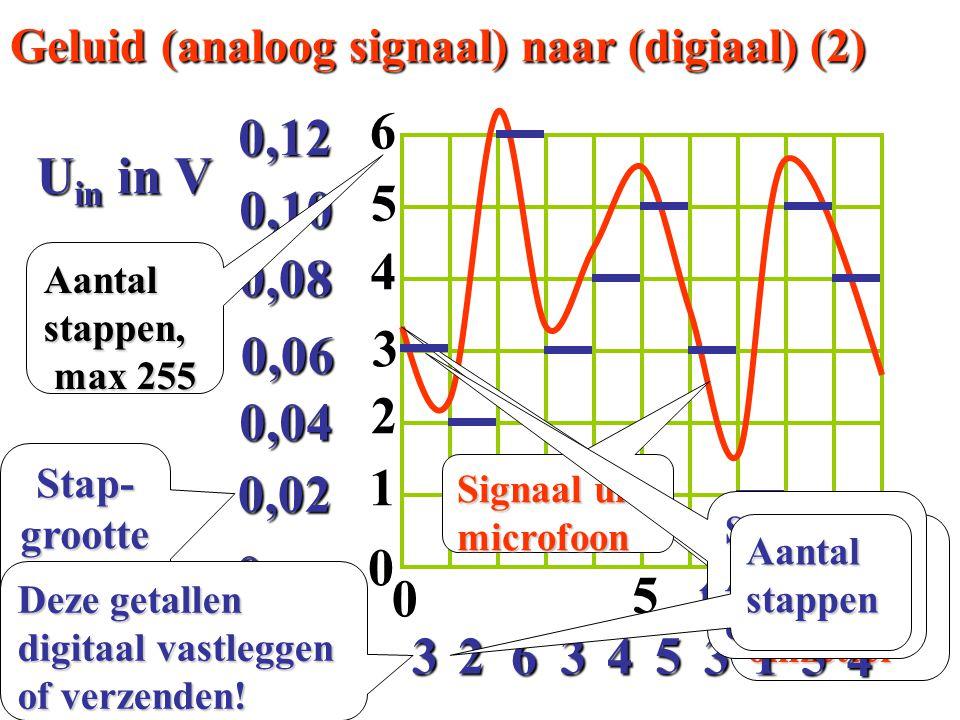 0 0,02 0,04 0,06 0,08 0,100,12 t in  s 10 5 0 U in in V Signaal naar AD- omzetter 4 0 1 2 3 4 56 Aantal stappen, max 255 max 255 3 6 34 5 31 5 2 Gelu