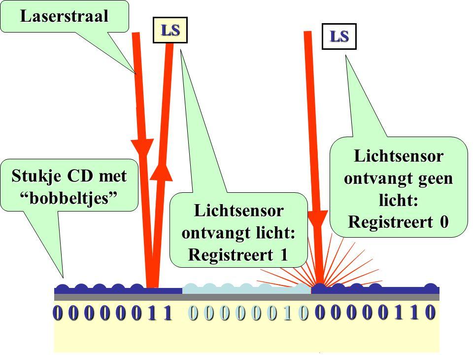 LS LS Lichtsensor ontvangt licht: Registreert 1 Lichtsensor ontvangt geen licht: Registreert 0 0 0 0 0 0 0 1 1 0 0 0 0 0 0 1 0 0 0 0 0 0 1 1 0 Stukje