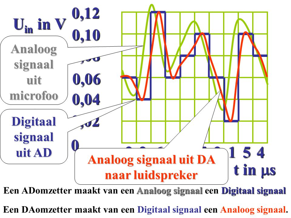 Een ADomzetter maakt van een Analoog signaal een Digitaal signaal 0 0,02 0,04 0,06 0,08 0,100,124 3 6 34 5 31 5 2 t in  s U in in V Analoog signaal u
