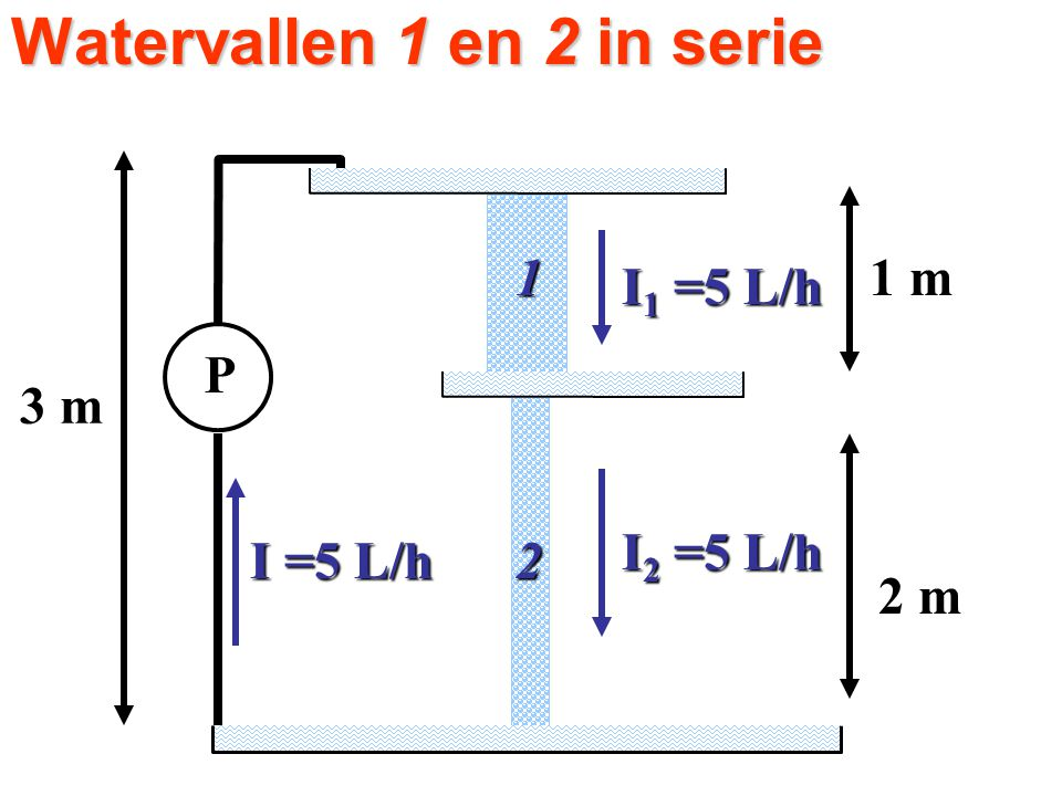 Watervallen 1 en 2 in serie P I =5 L/h I 1 =5 L/h I 2 =5 L/h 2 m 1 m 3 m 1 2