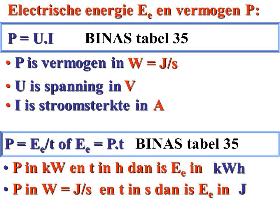 P P is vermogen in I is stroomsterkte in I is stroomsterkte in P = E e /t of E e = P.t BINAS tabel 35 P = U.I BINAS tabel 35 U U is spanning in Electr