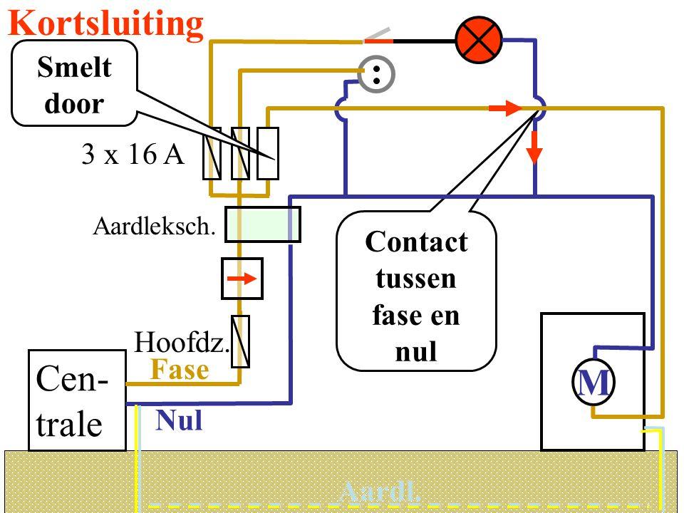 Kortsluiting Contact tussen fase en nul Aardl. 3 x 16 A M Cen- trale Hoofdz. Aardleksch. Nul Fase Aardl. Smelt door