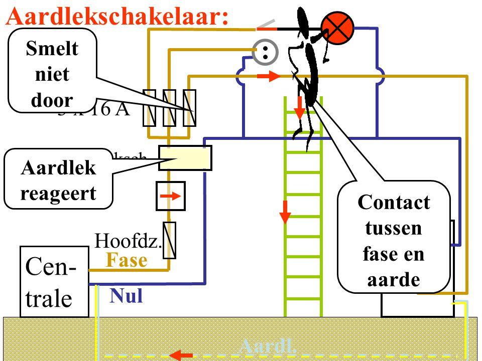 Aardlekschakelaar: Aardl. 3 x 16 A M Cen- trale Hoofdz. Aardleksch. Nul Fase Aardl. Smelt niet door Contact tussen fase en aarde Aardlek reageert