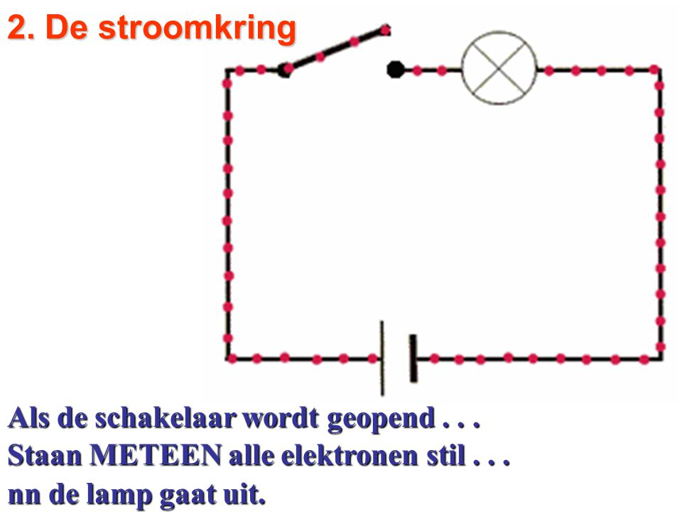 Als de schakelaar wordt geopend... Staan METEEN alle elektronen stil... 2. De stroomkring nn de lamp gaat uit.