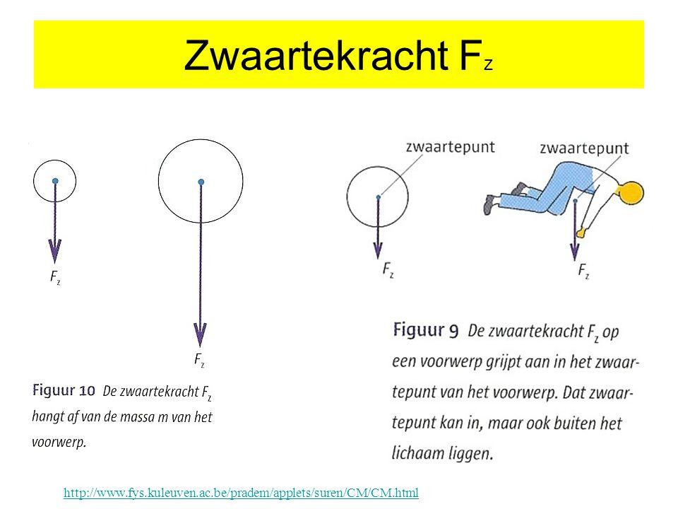 Zwaartekracht F z http://www.fys.kuleuven.ac.be/pradem/applets/suren/CM/CM.html