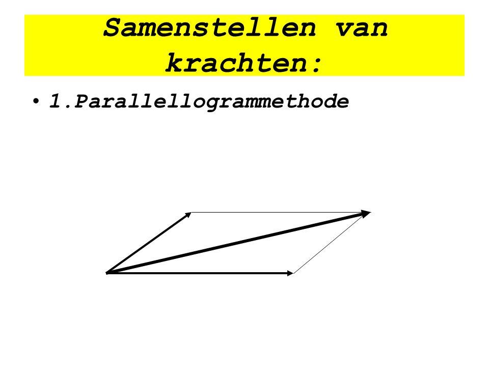Samenstellen van krachten: 1.Parallellogrammethode