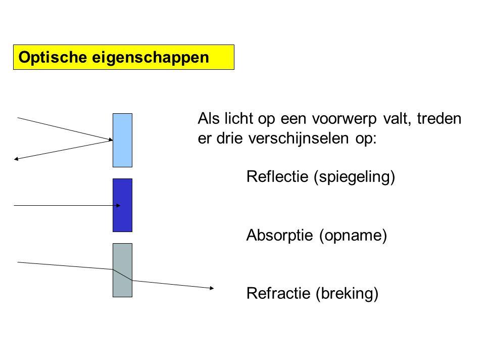 Periode 2 LICHT & GELUID Samenvatting Reflectie (spiegeling) Wordt bepaald door de spiegelwet: hoek van inval = hoek van terugkaatsing Hoeken worden altijd gemeten ten opzichte van de normaal (loodlijn).