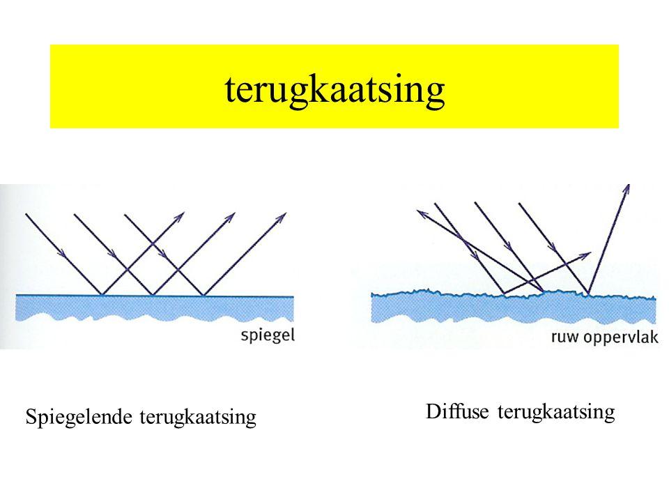 Refractie (breking) Op het grensvlak tussen twee stoffen met verschillende optische eigenschappen verandert de lichtstraal dan van richting.
