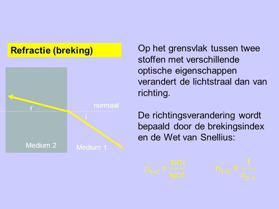 Tweede vorm van breking Bij breking van de normaal af (van een dichtere naar een dunnere stof) is de hoek van breking (r) groter dan de hoek van inval (i).