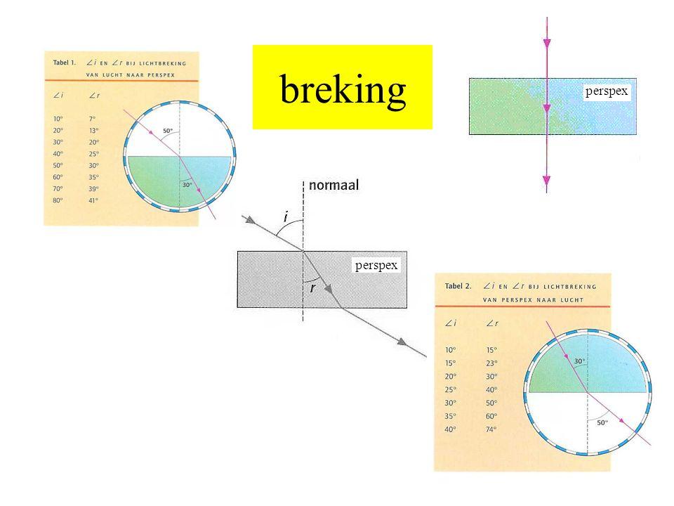 Voorbeeld: v =15cm; f=12cm Bereken b.