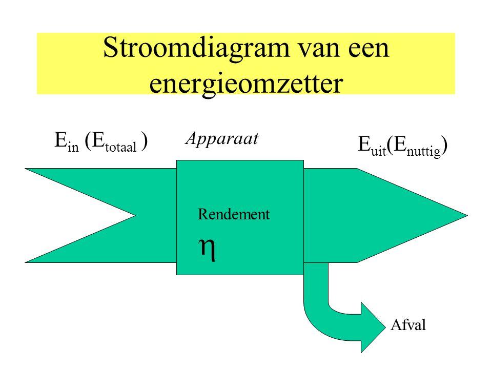 Warmte- en elektrische energie (wat verder uitgewerkt) Er kunnen natuurlijk zeer veel soorten energie woorden toegevoerd.Twee voorbeelden: Warmte Q = m.
