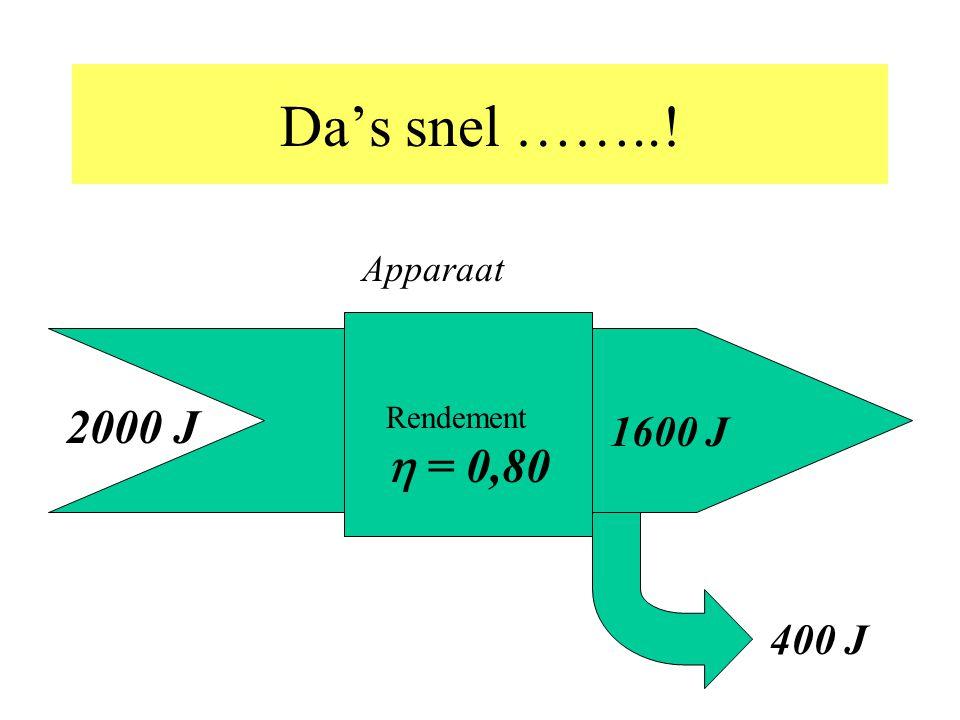 Energiebesparing (3mogelijkheden) Energie- omzetter Hoger rendement Kleinere energievraag Ander energie- aanbod Energiekwaliteit = mate waarin een energiesoort bruikbaar is voor het leveren van arbeid
