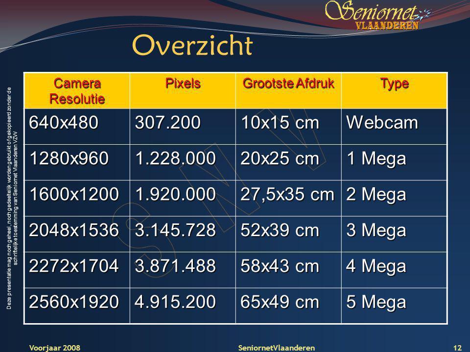 Deze presentatie mag noch geheel, noch gedeeltelijk worden gebruikt of gekopieerd zonder de schriftelijke toestemming van Seniornet Vlaanderen VZW 12Voorjaar 2008 SeniornetVlaanderen Overzicht Camera Resolutie Pixels Grootste Afdruk Type 640x480307.200 10x15 cm Webcam 1280x9601.228.000 20x25 cm 1 Mega 1600x12001.920.000 27,5x35 cm 2 Mega 2048x15363.145.728 52x39 cm 3 Mega 2272x17043.871.488 58x43 cm 4 Mega 2560x19204.915.200 65x49 cm 5 Mega