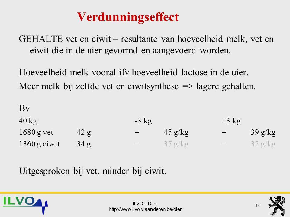 ILVO - Dier http://www.ilvo.vlaanderen.be/dier ILVO - Dier http://www.ilvo.vlaanderen.be/dier Verdunningseffect GEHALTE vet en eiwit = resultante van