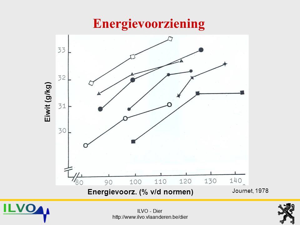 ILVO - Dier http://www.ilvo.vlaanderen.be/dier ILVO - Dier http://www.ilvo.vlaanderen.be/dier Energievoorz. (% v/d normen) Eiwit (g/kg) Energievoorzie
