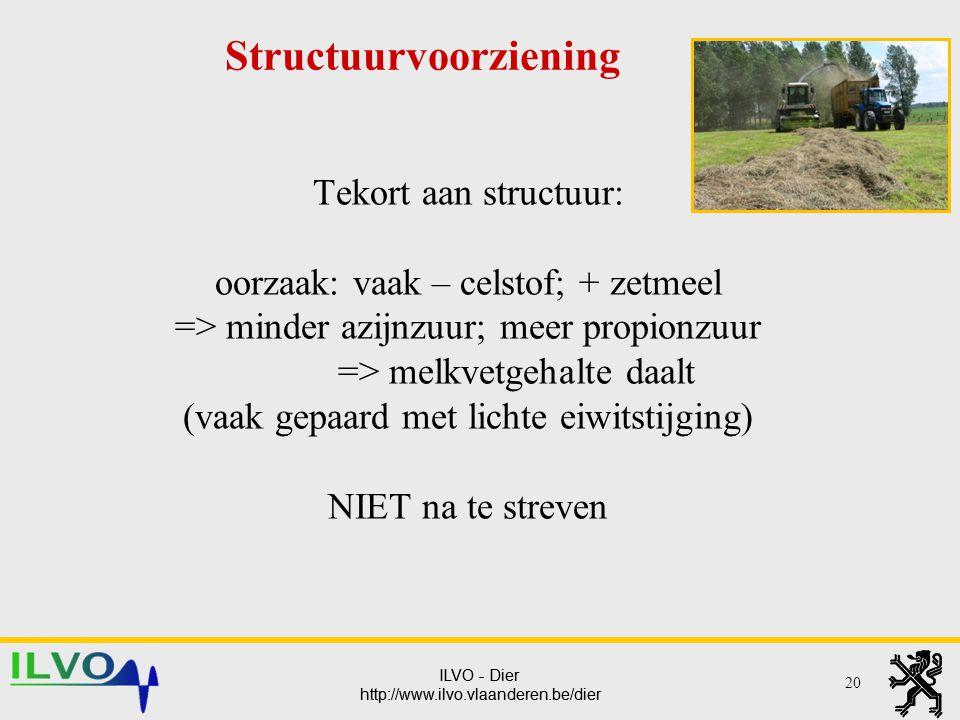 ILVO - Dier http://www.ilvo.vlaanderen.be/dier ILVO - Dier http://www.ilvo.vlaanderen.be/dier Tekort aan structuur: oorzaak: vaak – celstof; + zetmeel
