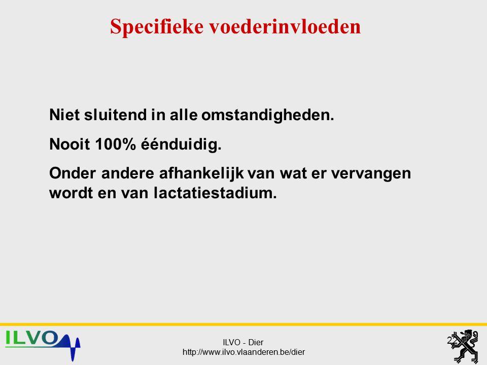 ILVO - Dier http://www.ilvo.vlaanderen.be/dier ILVO - Dier http://www.ilvo.vlaanderen.be/dier 22 Specifieke voederinvloeden Niet sluitend in alle omst
