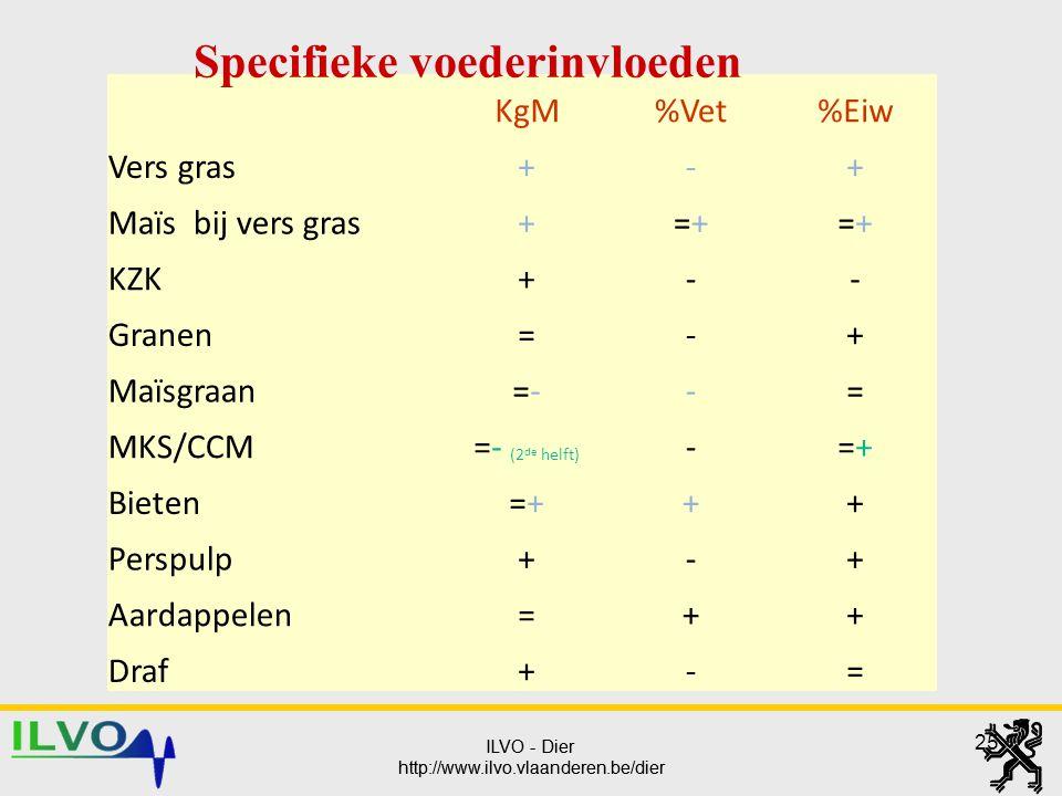 ILVO - Dier http://www.ilvo.vlaanderen.be/dier ILVO - Dier http://www.ilvo.vlaanderen.be/dier 25 KgM%Vet%Eiw Vers gras+-+ Maïs bij vers gras+=+=+=+=+