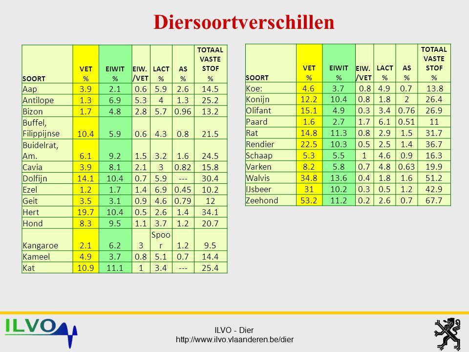 ILVO - Dier http://www.ilvo.vlaanderen.be/dier ILVO - Dier http://www.ilvo.vlaanderen.be/dier SOORT VETEIWIT EIW. /VET LACTAS TOTAAL VASTE STOF %%% Aa