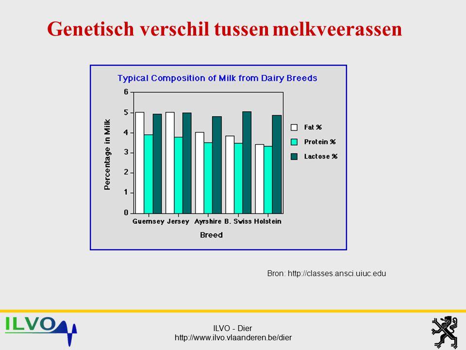 ILVO - Dier http://www.ilvo.vlaanderen.be/dier ILVO - Dier http://www.ilvo.vlaanderen.be/dier Genetisch verschil tussen melkveerassen Bron: http://cla
