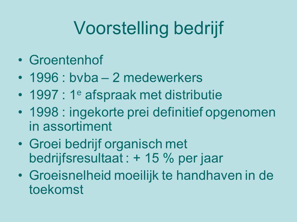 Voorstelling bedrijf Groentenhof 1996 : bvba – 2 medewerkers 1997 : 1 e afspraak met distributie 1998 : ingekorte prei definitief opgenomen in assortiment Groei bedrijf organisch met bedrijfsresultaat : + 15 % per jaar Groeisnelheid moeilijk te handhaven in de toekomst
