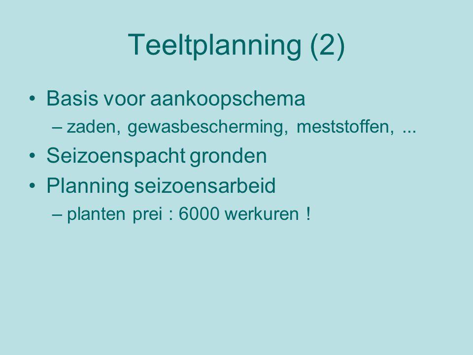 Teeltplanning (2) Basis voor aankoopschema –zaden, gewasbescherming, meststoffen,... Seizoenspacht gronden Planning seizoensarbeid –planten prei : 600