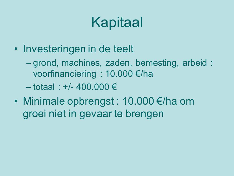 Kapitaal Investeringen in de teelt –grond, machines, zaden, bemesting, arbeid : voorfinanciering : 10.000 €/ha –totaal : +/- 400.000 € Minimale opbrengst : 10.000 €/ha om groei niet in gevaar te brengen