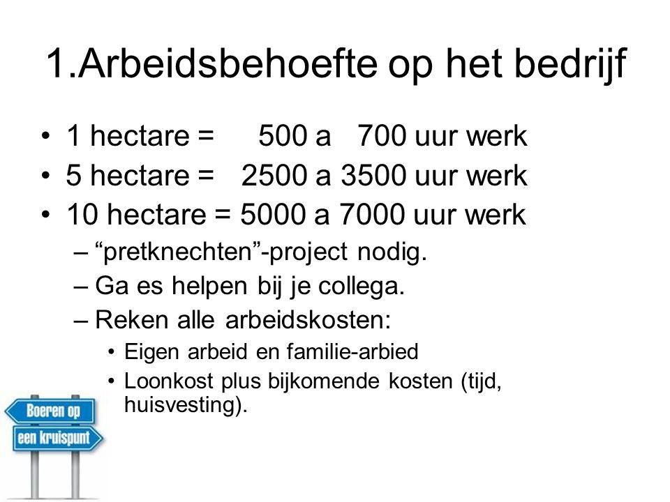 1.Arbeidsbehoefte op het bedrijf 1 hectare = 500 a 700 uur werk 5 hectare = 2500 a 3500 uur werk 10 hectare = 5000 a 7000 uur werk – pretknechten -project nodig.