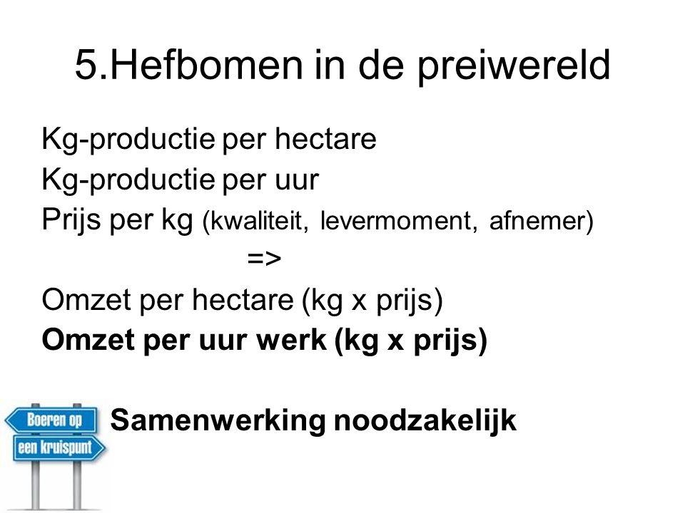 5.Hefbomen in de preiwereld Kg-productie per hectare Kg-productie per uur Prijs per kg (kwaliteit, levermoment, afnemer) => Omzet per hectare (kg x pr
