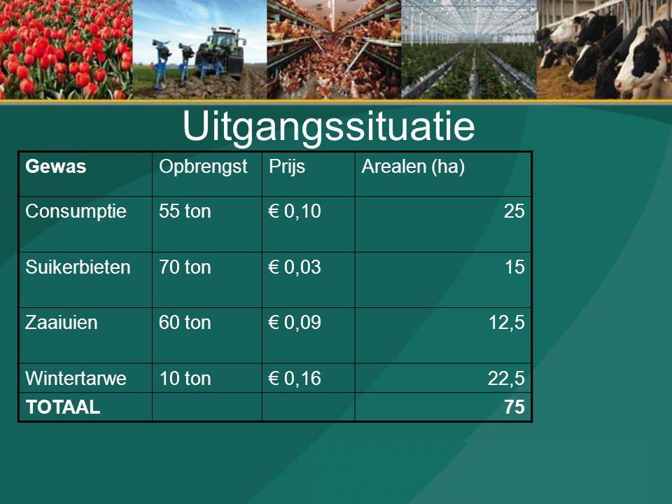 Uitgangssituatie GewasOpbrengstPrijsArealen (ha) Consumptie55 ton€ 0,1025 Suikerbieten70 ton€ 0,0315 Zaaiuien60 ton€ 0,0912,5 Wintertarwe10 ton€ 0,162