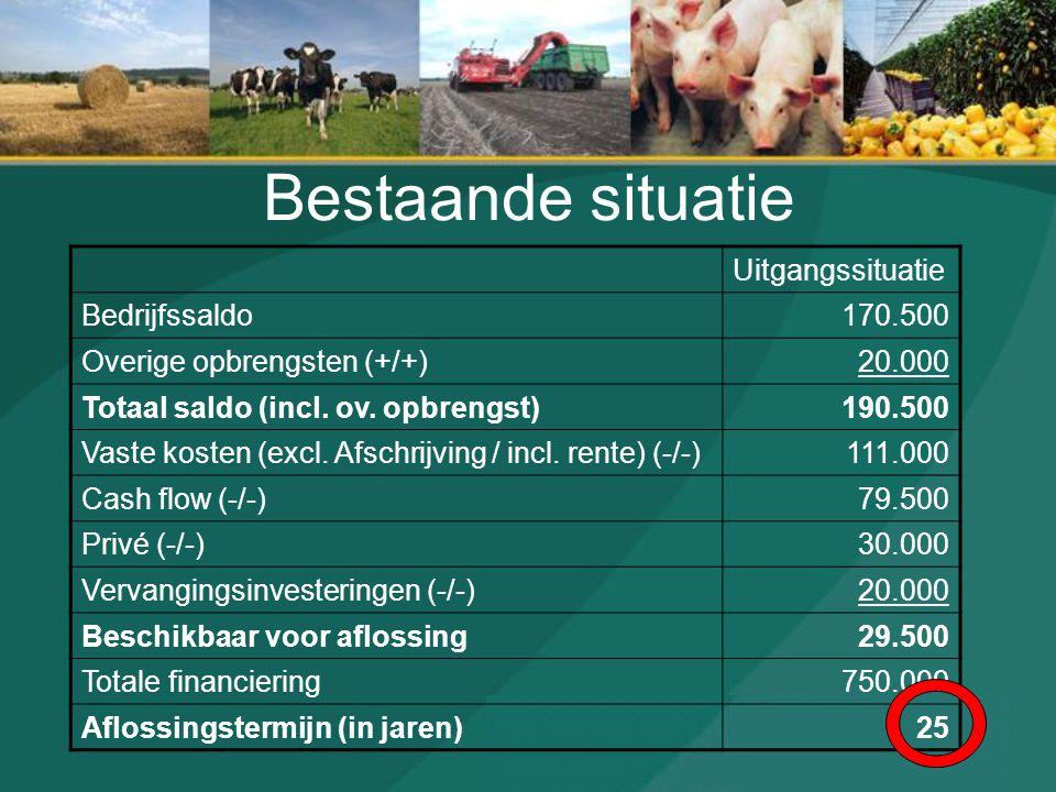Bestaande situatie Uitgangssituatie Bedrijfssaldo170.500 Overige opbrengsten (+/+)20.000 Totaal saldo (incl. ov. opbrengst)190.500 Vaste kosten (excl.