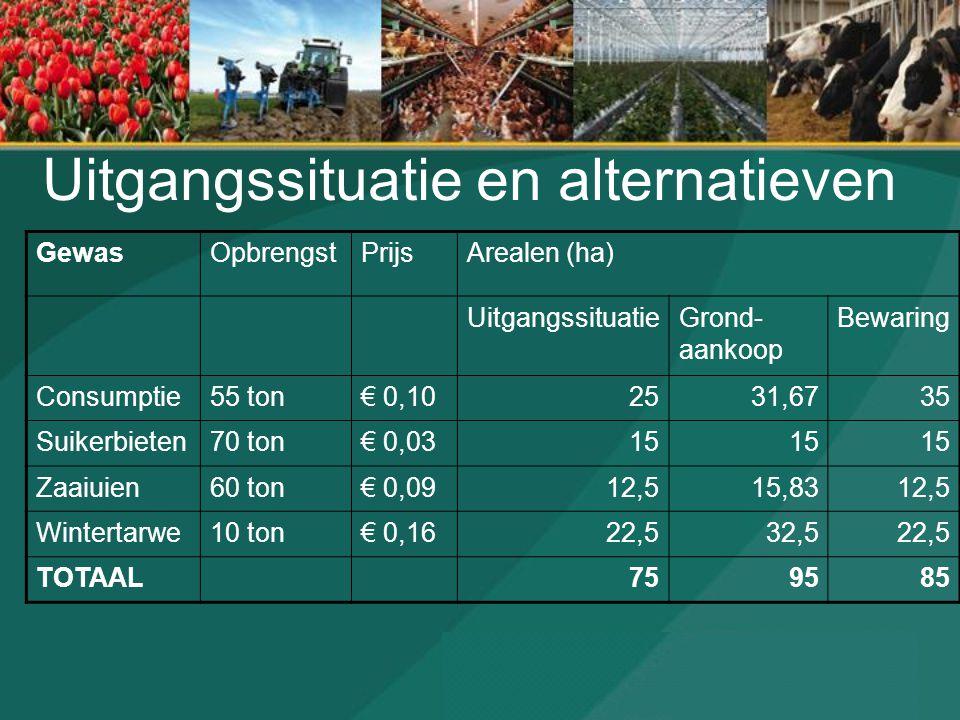Uitgangssituatie en alternatieven GewasOpbrengstPrijsArealen (ha) UitgangssituatieGrond- aankoop Bewaring Consumptie55 ton€ 0,102531,6735 Suikerbieten