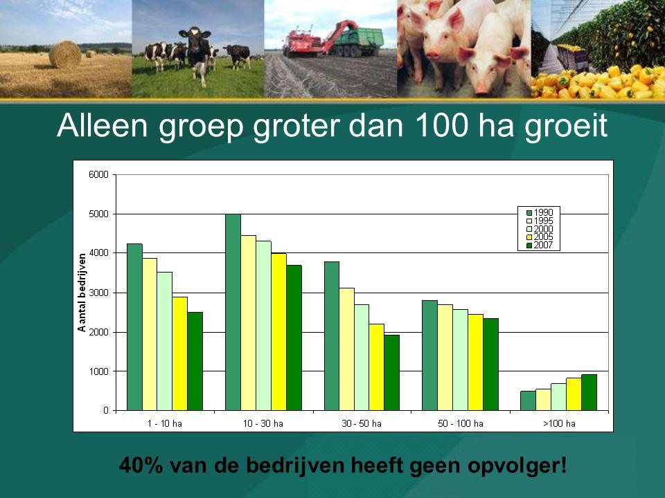 Alleen groep groter dan 100 ha groeit 40% van de bedrijven heeft geen opvolger!