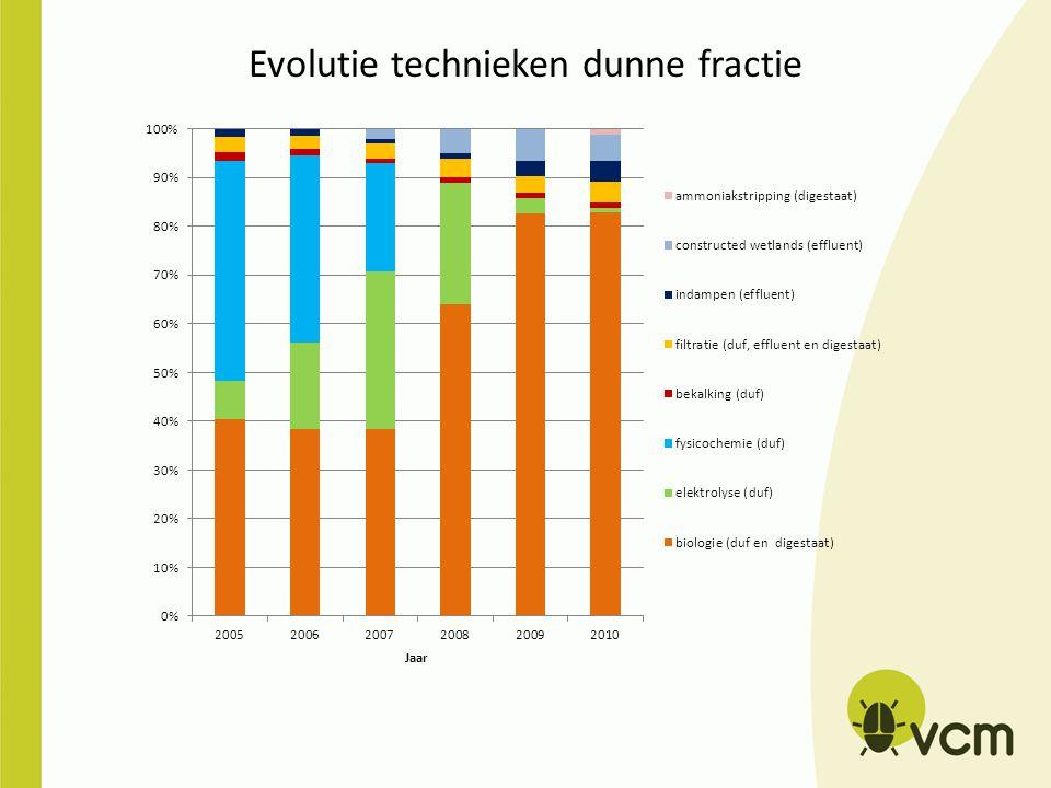 Evolutie technieken dunne fractie