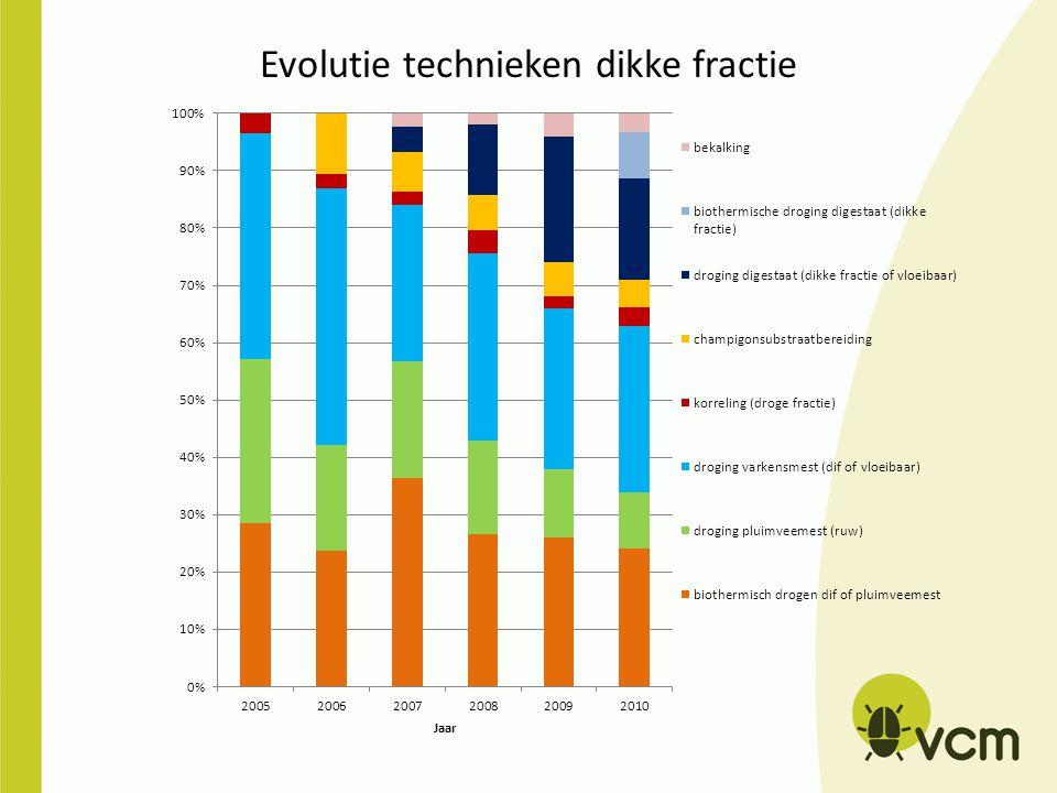 Evolutie technieken dikke fractie