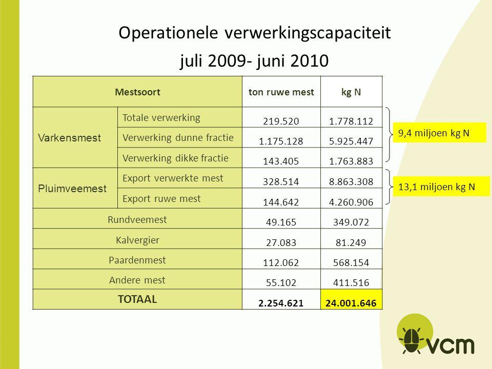 Operationele verwerkingscapaciteit juli 2009- juni 2010 Mestsoortton ruwe mestkg N Varkensmest Totale verwerking 219.5201.778.112 Verwerking dunne fra