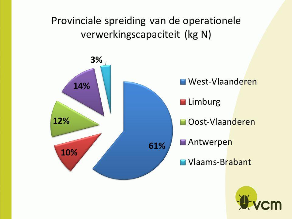 Provinciale spreiding van de operationele verwerkingscapaciteit (kg N)