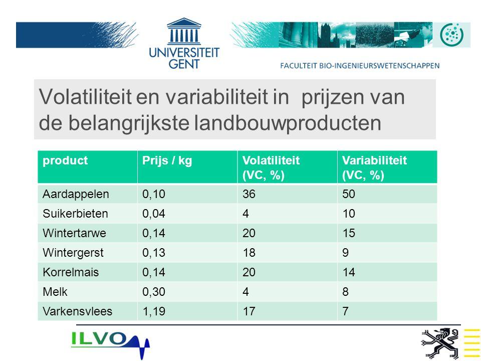Volatiliteit en variabiliteit in prijzen van de belangrijkste landbouwproducten productPrijs / kgVolatiliteit (VC, %) Variabiliteit (VC, %) Aardappele