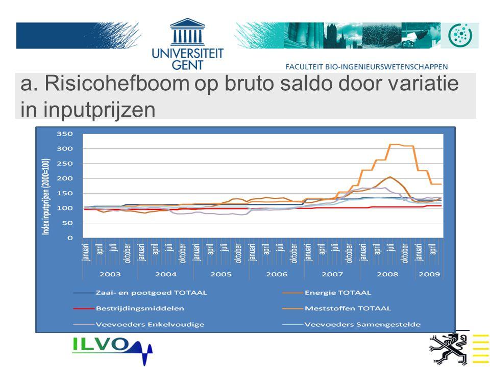a. Risicohefboom op bruto saldo door variatie in inputprijzen