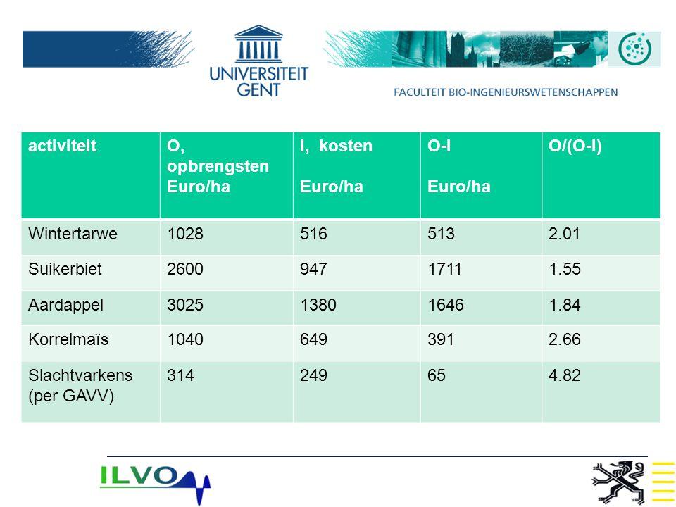 activiteitO, opbrengsten Euro/ha I, kosten Euro/ha O-I Euro/ha O/(O-I) Wintertarwe10285165132.01 Suikerbiet260094717111.55 Aardappel3025138016461.84 K