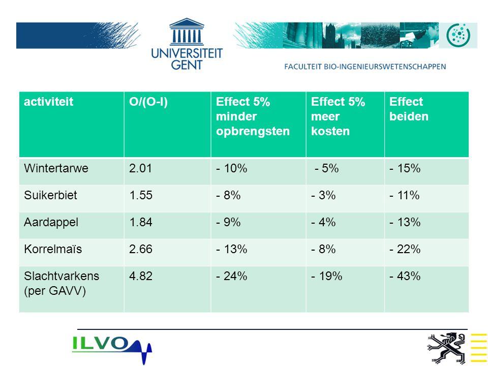 activiteitO/(O-I)Effect 5% minder opbrengsten Effect 5% meer kosten Effect beiden Wintertarwe2.01- 10% - 5%- 15% Suikerbiet1.55- 8%- 3%- 11% Aardappel