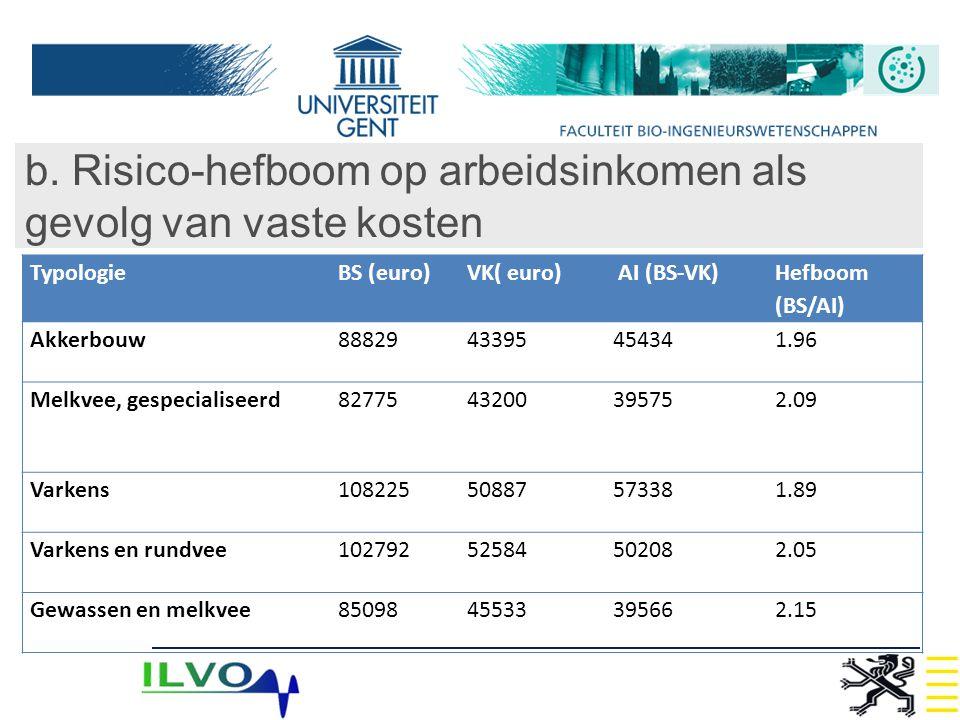 b. Risico-hefboom op arbeidsinkomen als gevolg van vaste kosten TypologieBS (euro)VK( euro) AI (BS-VK) Hefboom (BS/AI) Akkerbouw8882943395454341.96 Me