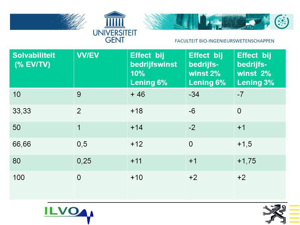 Solvabiliteit (% EV/TV) VV/EVEffect bij bedrijfswinst 10% Lening 6% Effect bij bedrijfs- winst 2% Lening 6% Effect bij bedrijfs- winst 2% Lening 3% 10