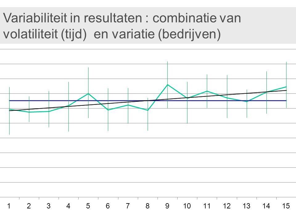 Variabiliteit in resultaten : combinatie van volatiliteit (tijd) en variatie (bedrijven)