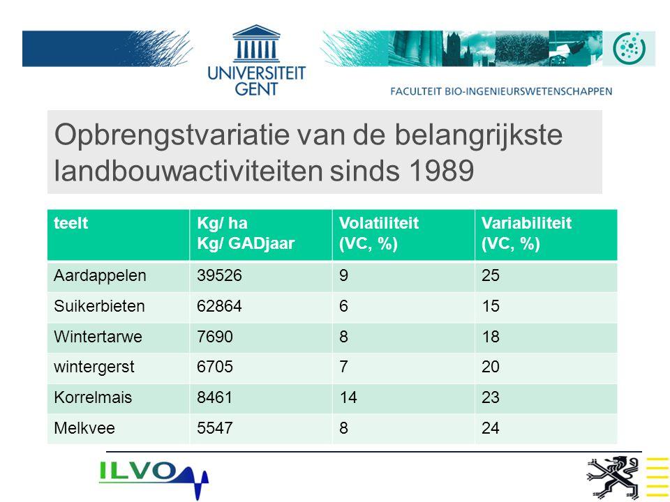 Opbrengstvariatie van de belangrijkste landbouwactiviteiten sinds 1989 teeltKg/ ha Kg/ GADjaar Volatiliteit (VC, %) Variabiliteit (VC, %) Aardappelen3